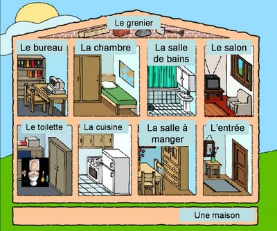 Vocabulaire 2 eso on chatte et on apprend en fran ais for Plus d eau dans la maison