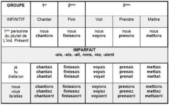 tableau-imparfait-formation (Copiar)
